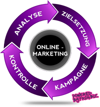 Online-Marketing 200